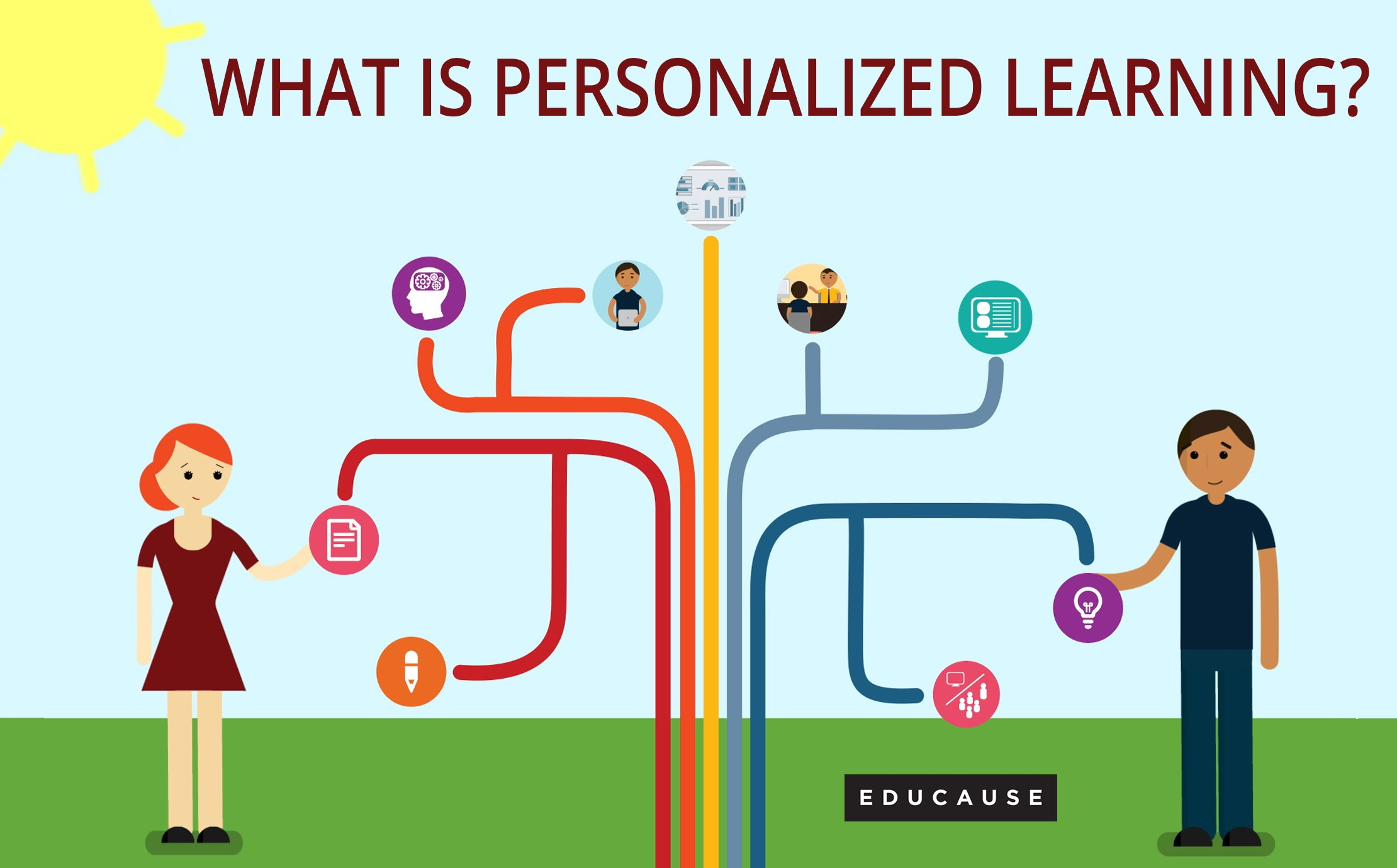 Persoanlized learning